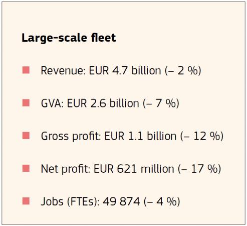 Large-Scale fleet
