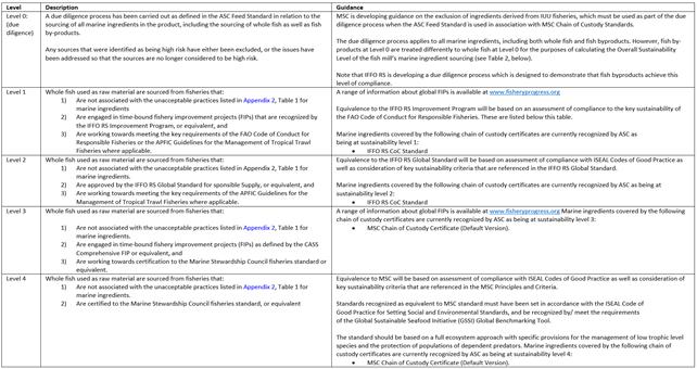 Sustainability level _ tabel, ASC